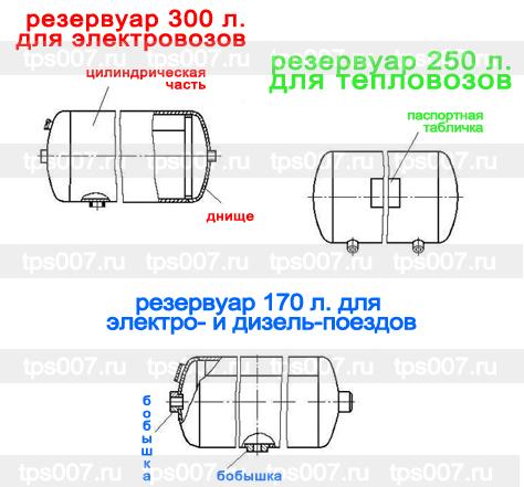 строение резервуаров подвижного состава